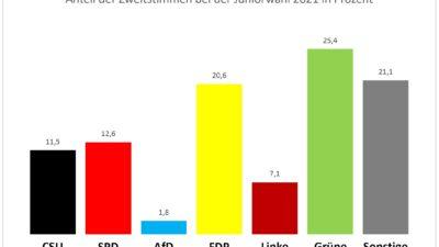 Juniorwahl 2021: Die Ergebnisse der FOS/BOS Fürstenfeldbruck